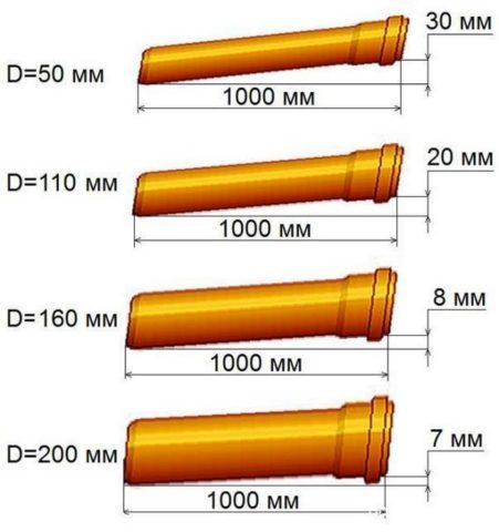 Оптимальные для разных диаметров значения уклона
