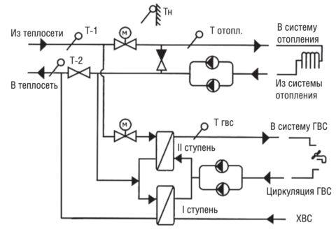 Принципиальная схема теплового пункта с двухступенчатым теплообменником ГВС