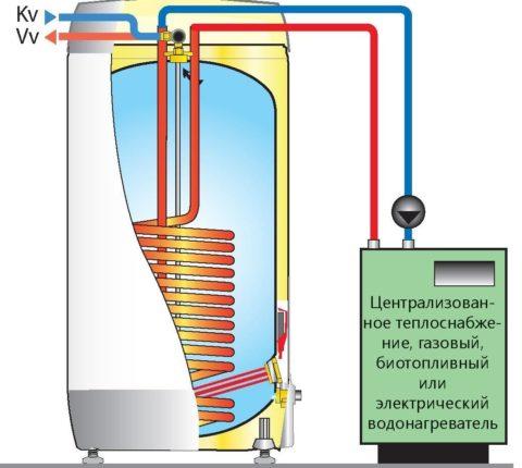 Схема нагрева воды бойлером