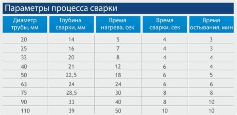 Таблица времени сварки полипропиленовых труб