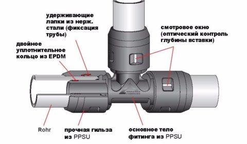 Устройство пуш-фитинга