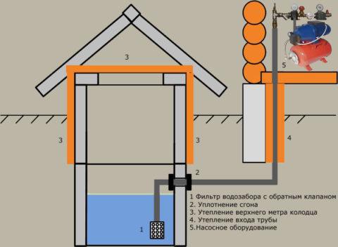 Водоснабжение с подачей воды насосом из колодца