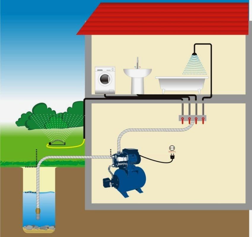 Схема водоснабжения дома с подачей воды из колодца