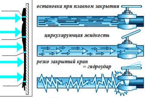 Механизм возникновения гидравлического удара