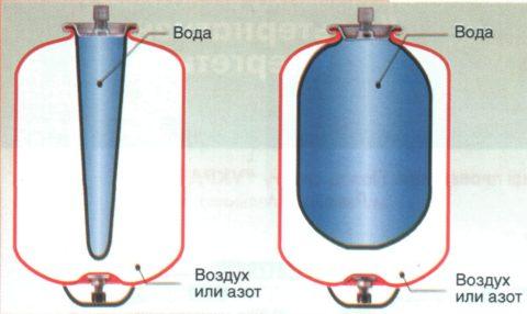 Наряду с воздухом бачок может быть наполнен азотом