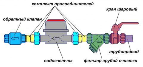 Обратный клапан после счетчика исключит затопление колодца при его демонтаже