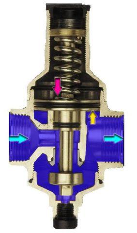 Поршневой регулятор для систем водоснабжения: устройство и принцип работы