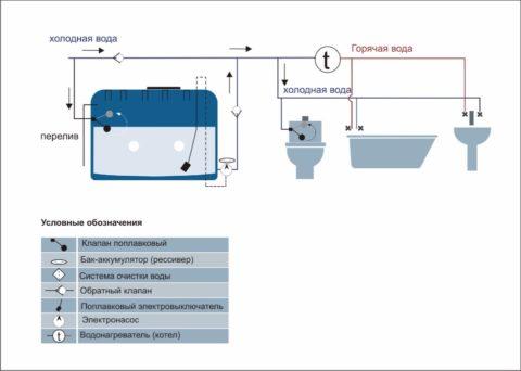Принципиальная схема водоснабжения с резервной емкостью и насосом