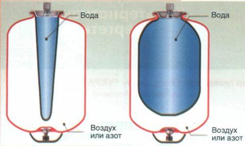 Пустой (слева), и полный (справа) гидроаккумуляторы