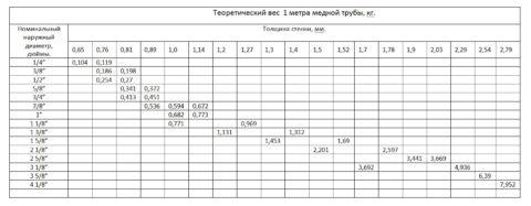 Размеры и вес медных труб