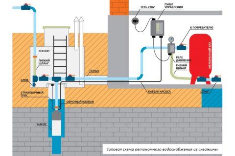 Схема водоснабжения от скважины с автоматическим реле управления давлением