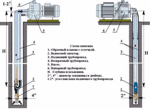 Схемы монтажа станций с выносным эжектором