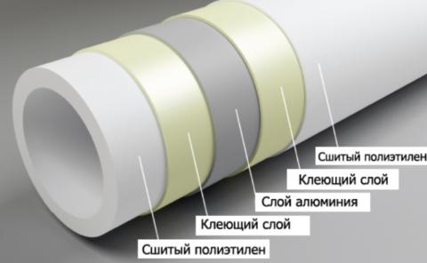 Структура металлополимерной трубы