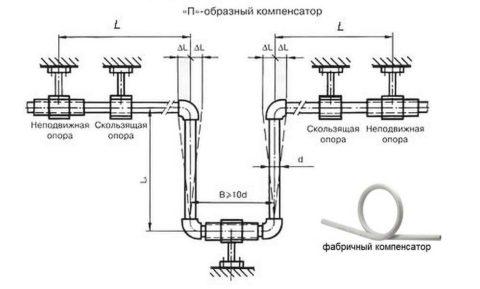 Устройство компенсатора удлинения на полимерном водопроводе ГВС