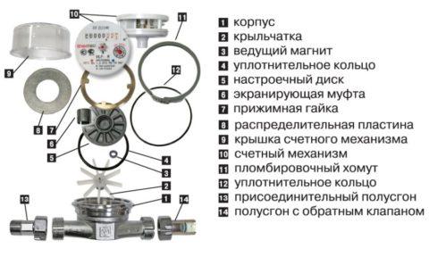 Устройство крыльчатого водосчетчика