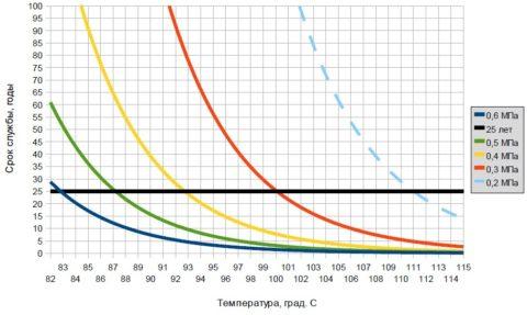 Зависимость срока службы полипропиленовых труб от режима эксплуатации