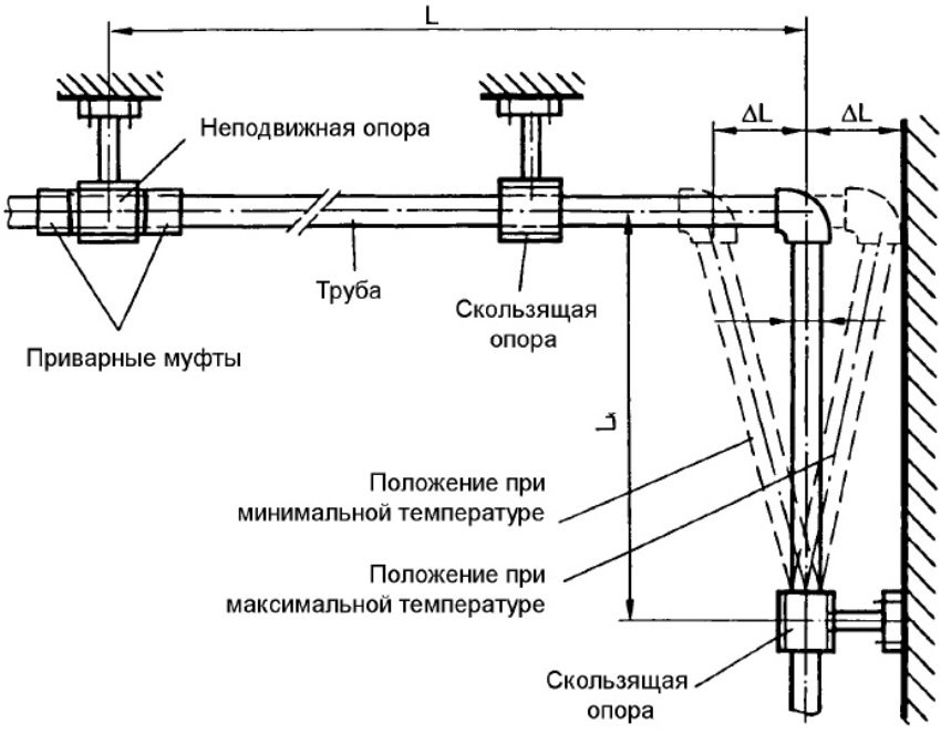 Компенсирующий удлинение поворот полипропиленового трубопровода ГВС