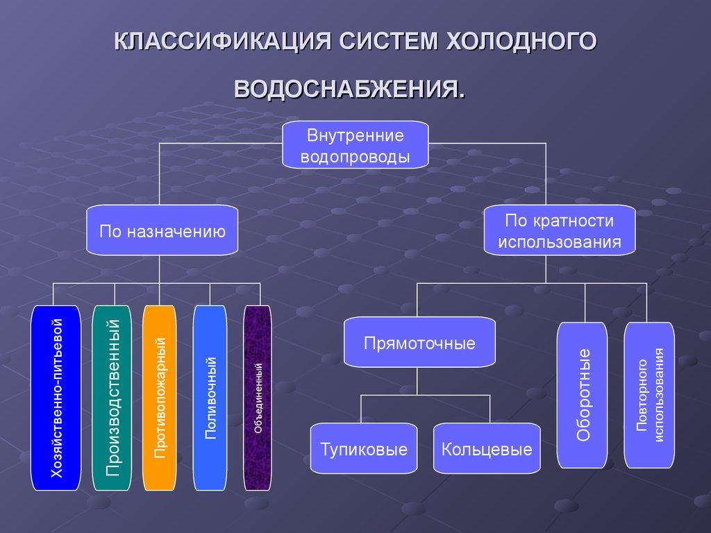 Классификация поназначению