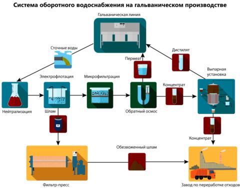 Пример оборотного водоснабжения предприятия