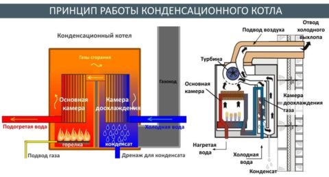 Самый экономичный источник тепла— конденсационный газовый котел
