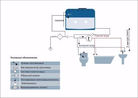 Схема водоснабжения с емкостью-ресивером и поверхностным насосом