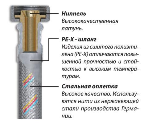 Структура подводки PEX