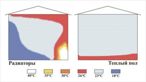 Температура вотапливаемом помещении при конвекционном ивнутрипольном отоплении