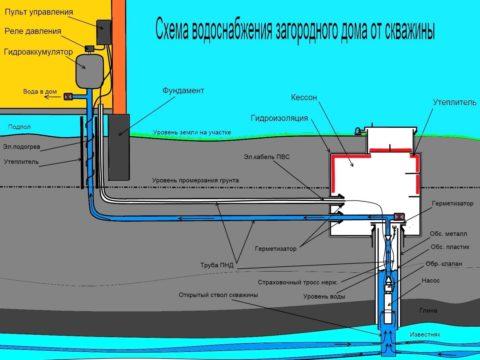 Водоснабжение с подачей воды из артезианской скважины
