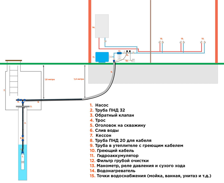 Комплект оборудования для водоснабжения из артезианской скважины
