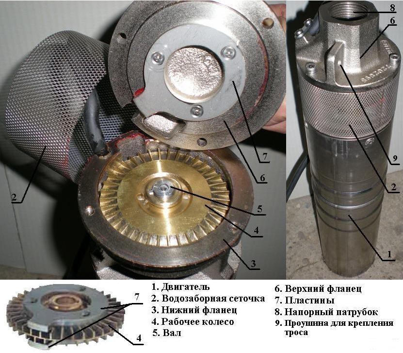 Элементы конструкции вихревого насоса