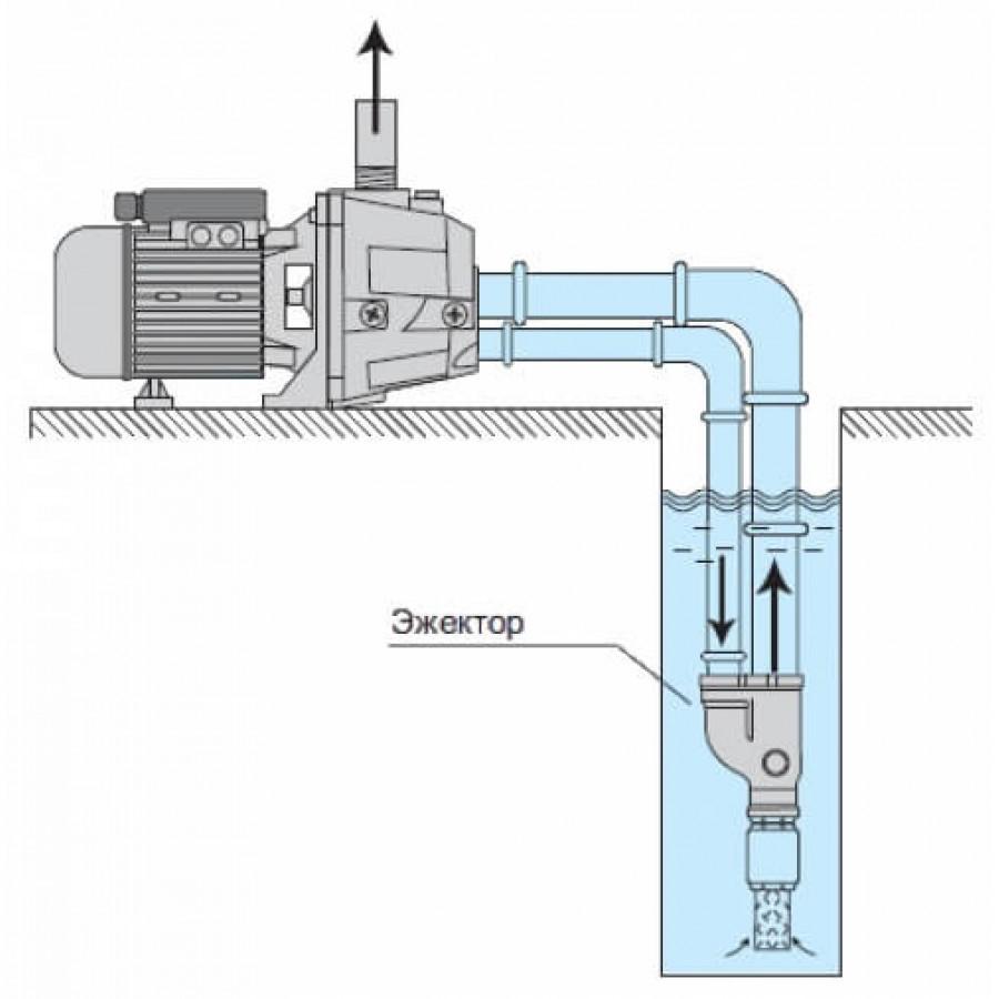Схема работы насоса с эжектором
