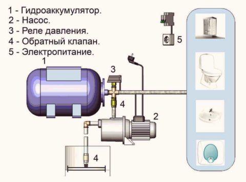 Элементы насосной станции
