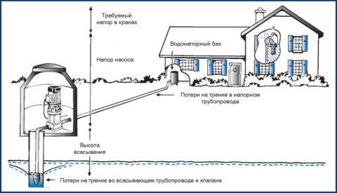 Факторы, определяющие необходимый напор на выходе насоса