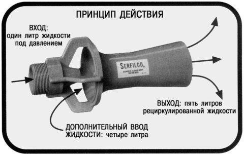 Принцип действия внешнего эжектора