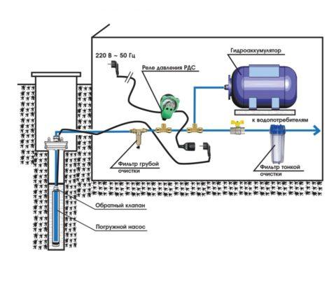 Принципиальная схема водоснабжения с погружным насосом
