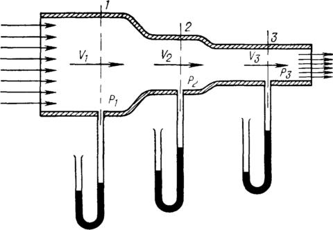 С уменьшением сечения трубы растет скорость потока и падает давление в ней