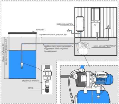 Схема автономного водоснабжения с подачей воды насосной станцией из колодца