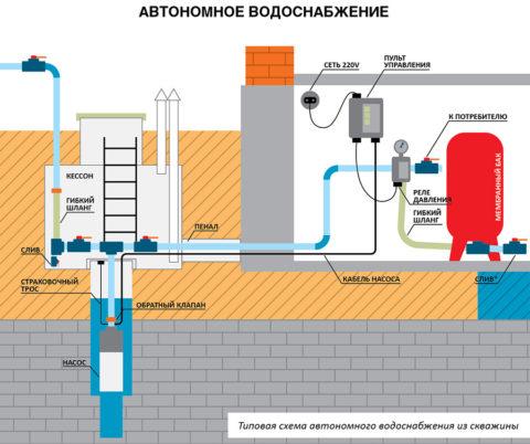 Система водоснабжения соскважиной ипогружным насосом