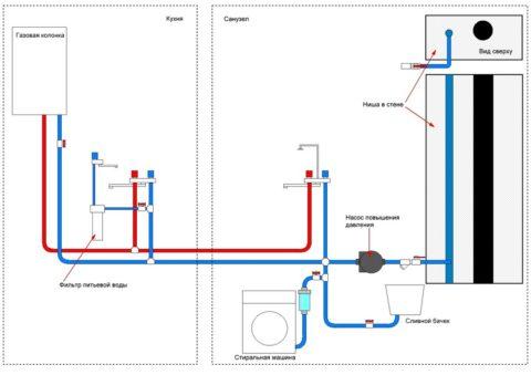 Водопровод с газовой колонкой