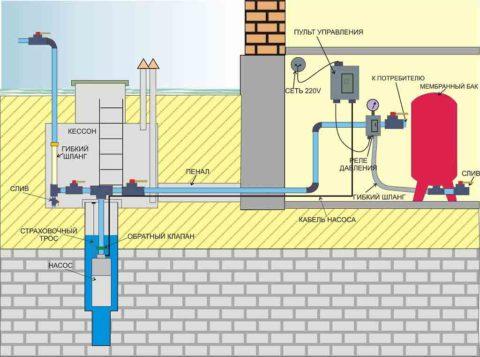 Автономное водоснабжение с реле давления: схема с погружным насосом