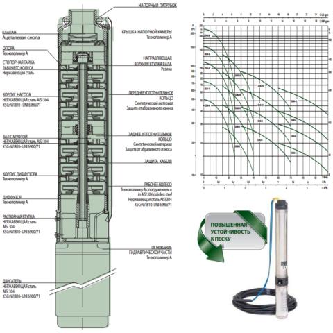 Конструкция и особенности многоступенчатого насоса для глубинных скважин