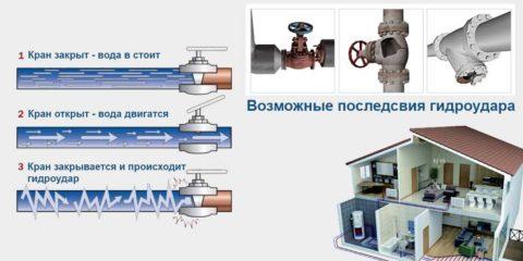 Механизм и последствия гидроудара