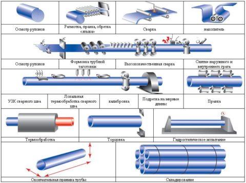 Полный цикл производства ВГП (водогазопроводных) труб из штрипса