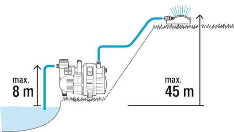 Поверхностный насос способен поднять воду с глубины до 8-9 метров