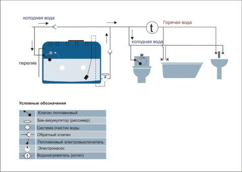 Схема подключения бака к водопроводу