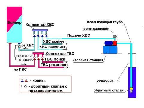Схема водоснабжения с реле давления на насосной станции