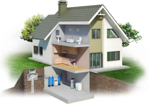 Система водоснабжения современного коттеджа