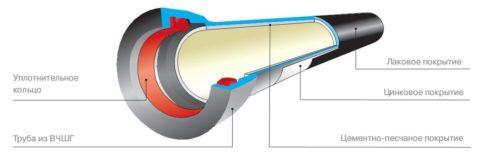 Структура напорной трубы ВЧШГ