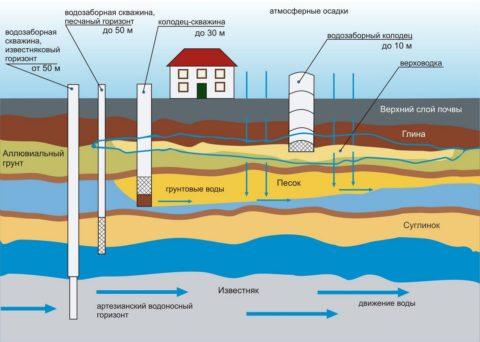 Структура слоев грунта и источники водозабора