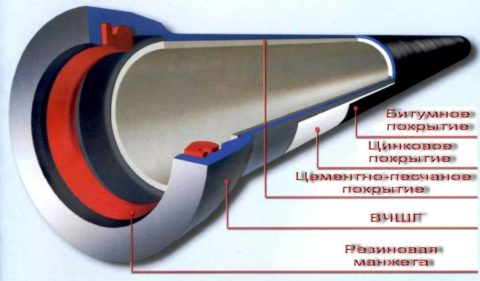 Структура трубы ВЧШГ